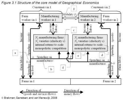  Brakman, Garretsen, and van Marrewijk, 2008 Figure 3.1 Structure of the core model of Geographical Economics.