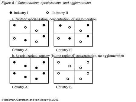  Brakman, Garretsen, and van Marrewijk, 2008 Figure 5.1 Concentration, specialization, and agglomeration.