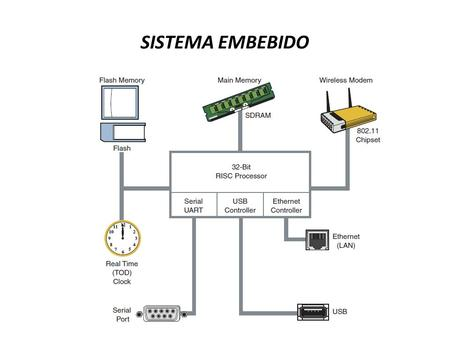 SISTEMA EMBEBIDO. OPERATING SYSTEMS TYPES The Linux OS is monolithic. Generally operating systems come in three flavors: real-time executive, monolithic,