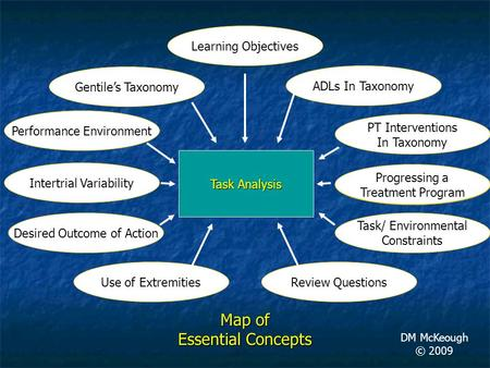 Task Analysis Gentile's Taxonomy Map of Essential Concepts DM McKeough © 2009 Performance Environment Intertrial Variability Task/ Environmental Constraints.