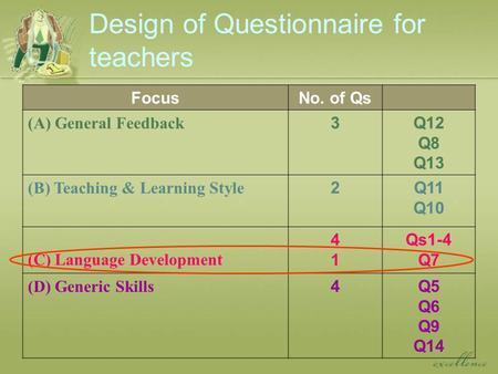 Design of Questionnaire for teachers FocusNo. of Qs (A) General Feedback 3Q12 Q8 Q13 (B) Teaching & Learning Style 2Q11 Q10 (C) Language Development 4141.