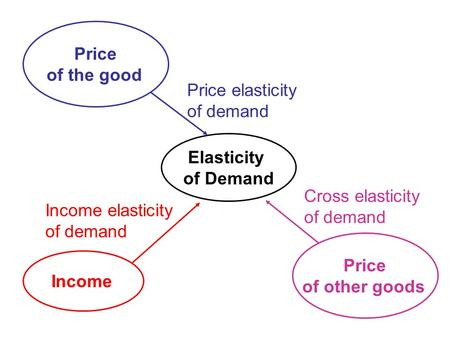 Price of the good Elasticity of Demand Income Price of other goods Price elasticity of demand Income elasticity of demand Cross elasticity of demand.
