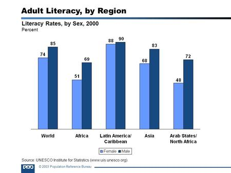 © 2003 Population Reference Bureau Literacy Rates, by Sex, 2000 Percent Adult Literacy, by Region Source: UNESCO Institute for Statistics (www.uis.unesco.org).