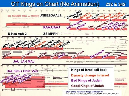 Chart of Old Testament Kings and Prophets John C. Whitcomb, 4 th rev. ed., Winona Lake, IN: BMH Books, 1962, 1968, p. 2 OT Kings on Chart (No Animation)