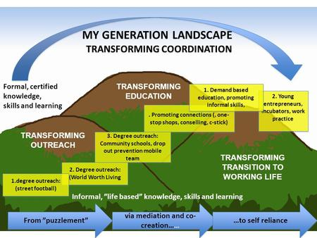 "MY GENERATION LANDSCAPE From ""puzzlement"" via mediation and co- creation…… …to self reliance TRANSFORMING OUTREACH TRANSFORMING EDUCATION TRANSFORMING."