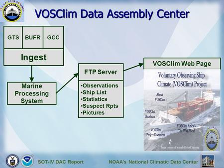 SOT-IV DAC ReportNOAA's National Climatic Data Center VOSClim Data Assembly Center Ingest GTSBUFR Marine Processing System VOSClim Web Page GCC FTP Server.
