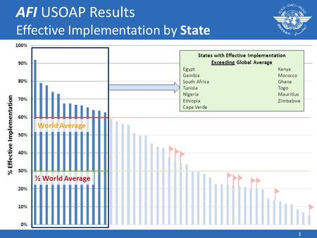 1 AFI USOAP Results Effective Implementation by State World Average ½ World Average States with Effective Implementation Exceeding Global Average EgyptKenya.
