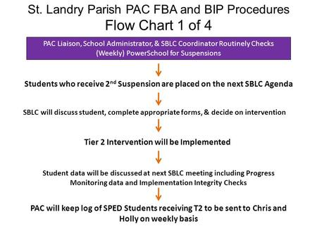 St. Landry Parish PAC FBA and BIP Procedures Flow Chart 1 of 4 Students who receive 2 nd Suspension are placed on the next SBLC Agenda SBLC will discuss.