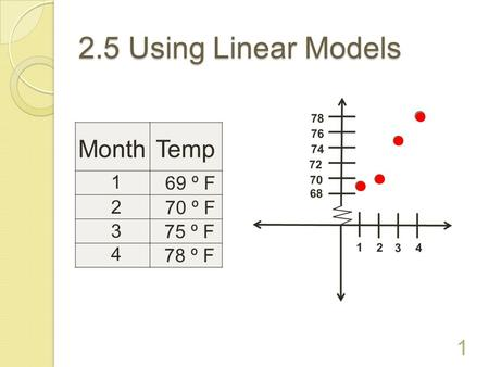 2.5 Using Linear Models   Month Temp 1 2 3 4 69 º F 70 º F 75 º F 78 º F.