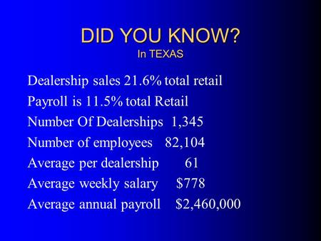 DID YOU KNOW? In TEXAS Dealership sales 21.6% total retail Payroll is 11.5% total Retail Number Of Dealerships 1,345 Number of employees 82,104 Average.