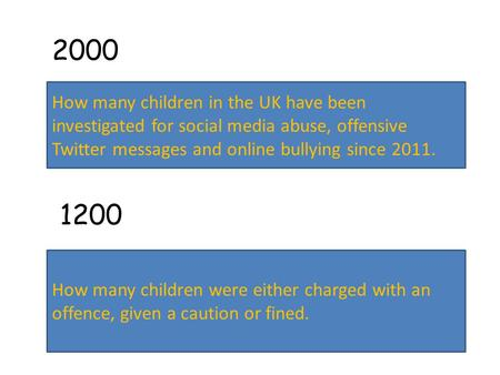 2000 How many children in the UK have been investigated for social media abuse, offensive Twitter messages and online bullying since 2011. How many children.