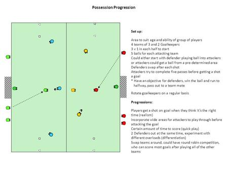 Possession Progression Set up: Area to suit age and ability of group of players 4 teams of 3 and 2 Goalkeepers 3 v 1 in each half to start 5 balls for.