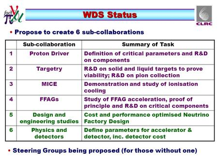 WDS Status Propose to create 6 sub-collaborations Propose to create 6 sub-collaborations Sub-collaborationSummary of Task 1Proton DriverDefinition of critical.