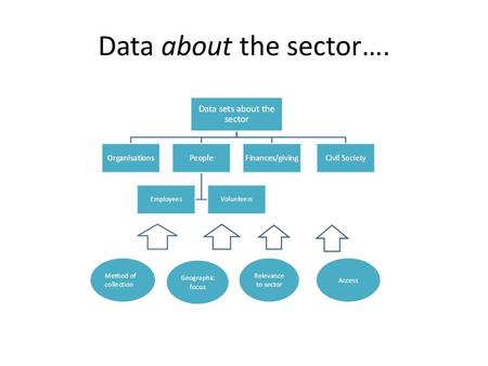 Data about the sector….. Practical considerations – data about the sector Validity / reliability – measurement Provenance – administrative / survey /