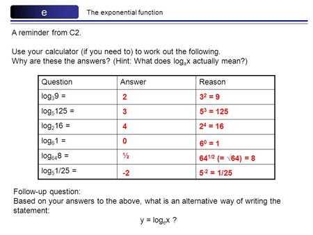 The exponential function e A reminder from C2. Use your calculator (if you need to) to work out the following. Why are these the answers? (Hint: What does.