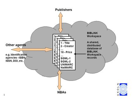 1 BIBLINK Workspace A shared, distributed database of BIBLINK Workspace records Publishers Other agents e.g. Identification agencies - ISBN, ISSN, DOI,