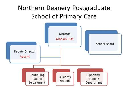 Northern Deanery Postgraduate School of Primary Care Deputy Director Vacant Director Graham Rutt Continuing Practice Department Business Section Specialty.