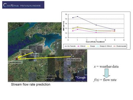 Stream flow rate prediction x = weather data f(x) = flow rate.