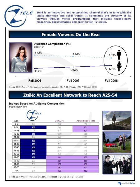 Female Viewers On the Rise Ztélé is an innovative and entertaining channel that's in tune with the latest high-tech and sci-fi trends. It stimulates the.