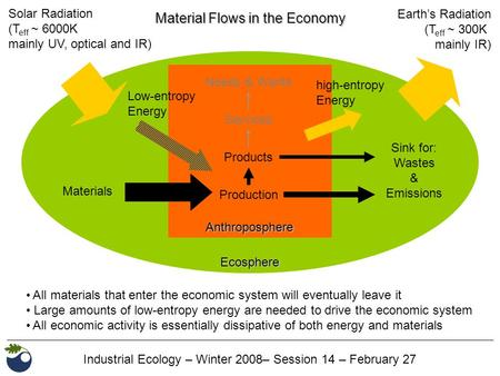 Industrial Ecology – Winter 2008– Session 14 – February 27 Ecosphere Anthroposphere Materials Sink for: Wastes & Emissions Needs & Wants Solar Radiation.