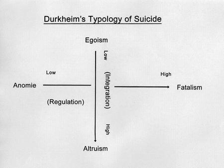  Durkheim's analysis of the relationship between suicide rates and social relations at the end of the nineteenth century is a classic and still highly.