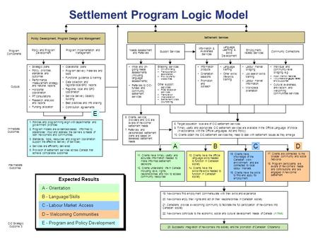 1 Ultimate Outcomes Settlement Program Logic Model Immediate Outcomes Program Components CIC Strategic Outcome 3 Outputs Intermediate Outcomes Policy Development,