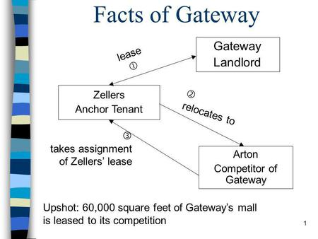 1 Facts of Gateway Gateway Landlord Arton Competitor of Gateway  relocates to  takes assignment of Zellers' lease lease  Upshot: 60,000 square feet.