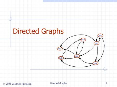 © 2004 Goodrich, Tamassia Directed Graphs1 JFK BOS MIA ORD LAX DFW SFO.