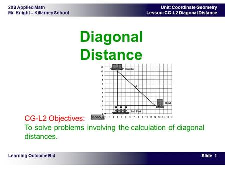 20S Applied Math Mr. Knight – Killarney School Slide 1 Unit: Coordinate Geometry Lesson: CG-L2 Diagonal Distance Diagonal Distance Learning Outcome B-4.