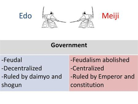 Edo Meiji Government -Feudal -Decentralized -Ruled by daimyo and shogun -Feudalism abolished -Centralized -Ruled by Emperor and constitution.