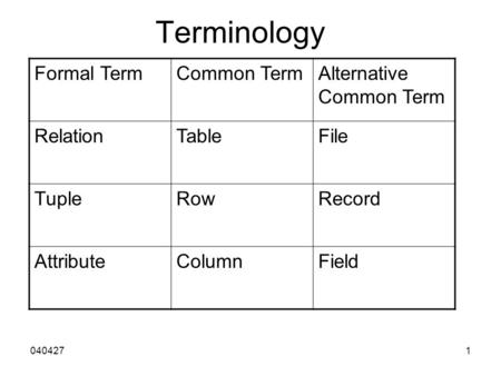 0404271 Terminology Formal TermCommon TermAlternative Common Term RelationTableFile TupleRowRecord AttributeColumnField.