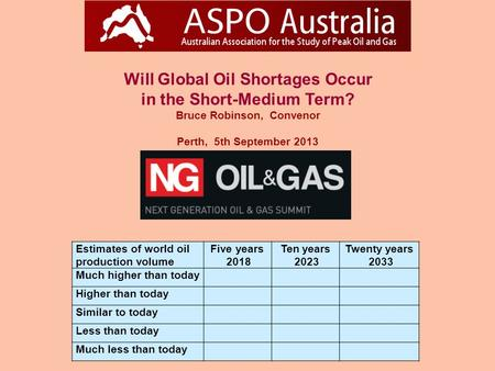 Will Global Oil Shortages Occur in the Short-Medium Term? Bruce Robinson, Convenor Perth, 5th September 2013 Estimates of world oil production volume Five.