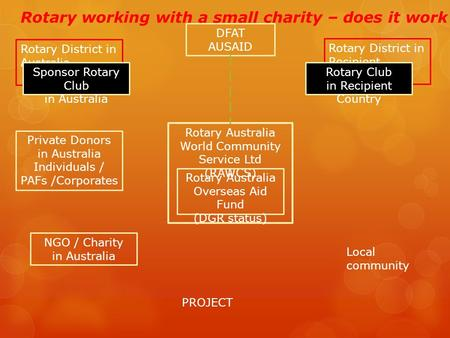 Rotary District in Recipient Country Rotary District in Australia Sponsor Rotary Club in Australia Rotary Club in Recipient Country Private Donors in Australia.