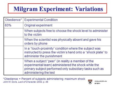 LP 2011 Milgram Experiment: Variations Milgram Experiment: Variations Obedience*Experimental Condition 63%Original experiment When subjects.