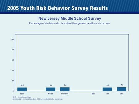 0 20 40 60 80 100 TotalMalesFemales6th7th8th 6.9 6.8 7.0 6.7 7.3 New Jersey Middle School Survey Percentage of students who described their general health.