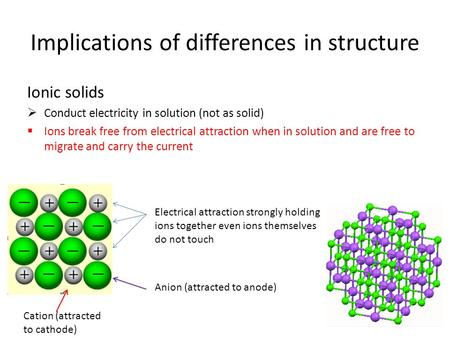 Implications of differences in structure Ionic solids  Conduct electricity in solution (not as solid)  Ions break free from electrical attraction when.