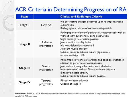 ACR Criteria in Determining Progression of RA StageClinical and Radiologic Criteria Stage 1Early RA No destructive changes observed upon roentgenographic.
