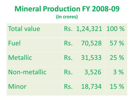 Mineral Production FY 2008-09 (in crores) Total valueRs. 1,24,321100 % FuelRs. 70,528 57 % MetallicRs. 31,533 25 % Non-metallicRs. 3,526 3 % MinorRs. 18,734.