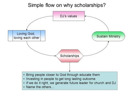 Simple flow on why scholarships? Scholarships DJ's values Sustain Ministry Loving God, loving each other Bring people closer to God through educate them.