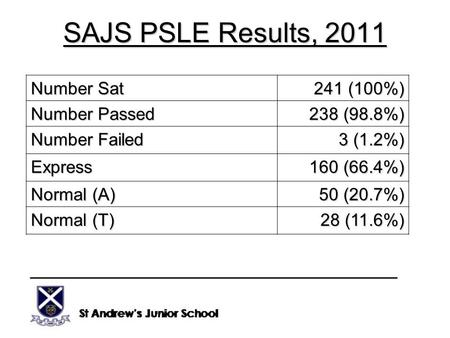 SAJS PSLE Results, 2011 Number Sat 241 (100%) Number Passed 238 (98.8%) Number Failed 3 (1.2%) Express 160 (66.4%) Normal (A) 50 (20.7%) Normal (T) 28.