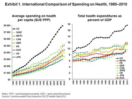 Exhibit 1. International Comparison of Spending on Health, 1980–2010 Average spending on health per capita ($US PPP) Total health expenditures as percent.