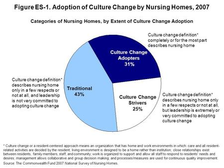Figure ES-1. Adoption of Culture Change by Nursing Homes, 2007 Culture Change Adopters 31% Culture Change Strivers 25% Traditional 43% Categories of Nursing.