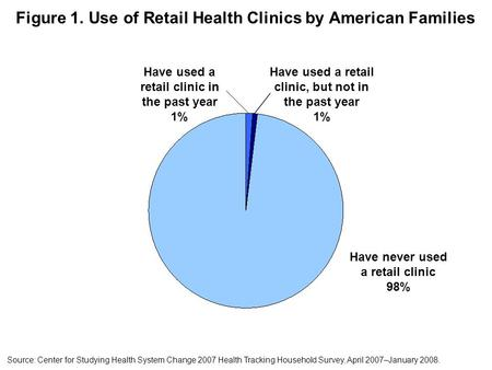 Figure 1. Use of Retail Health Clinics by American Families Have used a retail clinic in the past year 1% Have used a retail clinic, but not in the past.
