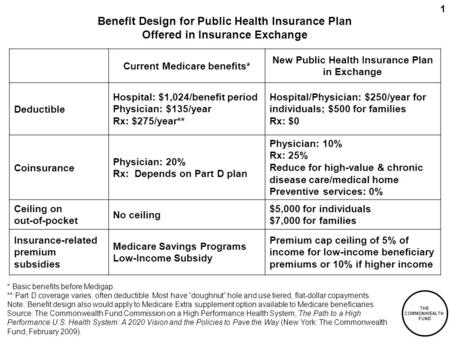 THE COMMONWEALTH FUND 1 Benefit Design for Public Health Insurance Plan Offered in Insurance Exchange Current Medicare benefits* New Public Health Insurance.