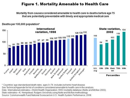 Figure 1. Mortality Amenable to Health Care Deaths per 100,000 population* Percentiles International variation, 1998 State variation, 2002 * Countries'