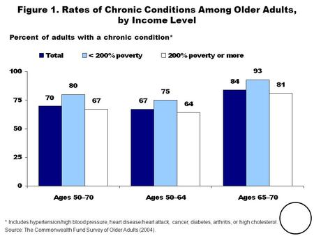 THE COMMONWEALTH FUND Figure 1. Rates of Chronic Conditions Among Older Adults, by Income Level Percent of adults with a chronic condition* * Includes.
