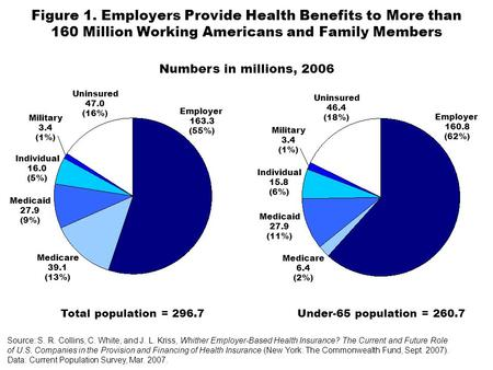 Figure 1. Employers Provide Health Benefits to More than 160 Million Working Americans and Family Members Source: S. R. Collins, C. White, and J. L. Kriss,