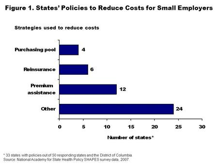 Figure 1. States' Policies to Reduce Costs for Small Employers * 33 states with policies out of 50 responding states and the District of Columbia. Source: