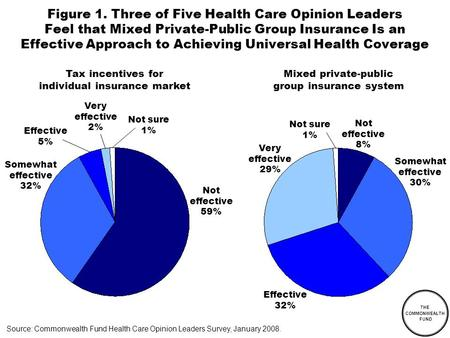 THE COMMONWEALTH FUND Figure 1. Three of Five Health Care Opinion Leaders Feel that Mixed Private-Public Group Insurance Is an Effective Approach to Achieving.