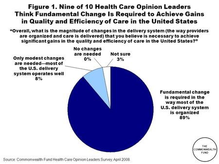 THE COMMONWEALTH FUND Figure 1. Nine of 10 Health Care Opinion Leaders Think Fundamental Change Is Required to Achieve Gains in Quality and Efficiency.